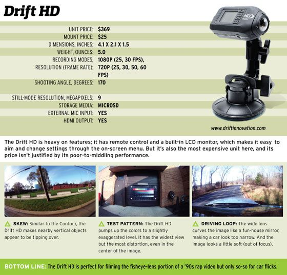 Drift HD UNIT PRICE: S369 MOUNT PRICE: S25 DIMENSIONS, INCHES: 4.1 02.1 01.5 WEIGHT, OUNCES: 5.0 RECORDING MODES, 1080P (25.30 FPS), RESOLUTION (FRAME RATE): 720P (25, 30, 50, 60 FPS) SHOOTING ANGLE, DEGREES: 170 STILL-MODE RESOLUTION, MEGAPIXELS: 9 STORAGE MEDIA: MICROSD EXTERNAL ETC INPUI: YES HDMI OUTPUT: YES The Drift HD is heavy on features: it has remote control and a built-in LCD monitor, which makes it easy to aim and change settings through the on-screen menu. But it's also the most expensive unit here, and its price isn't justified by its poor-to-middling performance. A SKEW: Similar to the Contour, the Drift HO makes nearby vertical objects appear to be tipping aver. BOTTOM A TEST PATTERN: The Drift HD pumps up the colors to a slightly exaggerated level. It has the widest view but the most distortion, even in the center of the image. vvimdriftinnovation.com is. DRIVING LOOP: The wide lens curves the image like a 1 un-house mirror. making a car look too narrow And the image looks a little soft (out of focus). The Drift HD is perfect for filming the fisheye-lens portion of a '90s rap video but only so-so for car flicks.