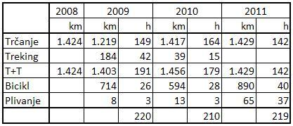kilometraza i satnica treninga od 2008 do 2011